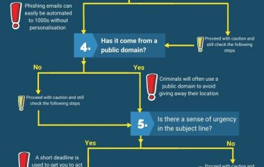 9 step email check infographic